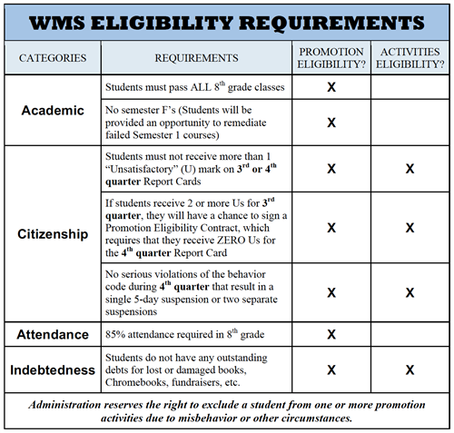 WMS Eligibility Requirements