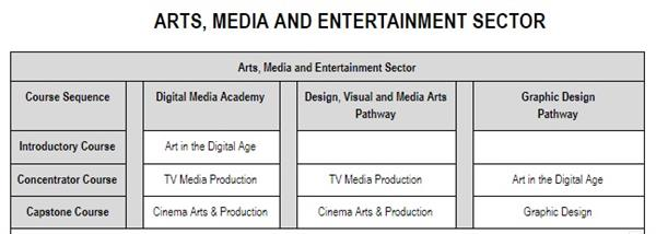 Arts, Media and Entertainment Sector
