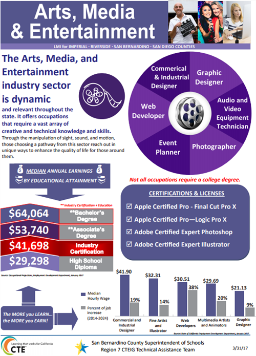 Arts, Media & Entertainment Sector
