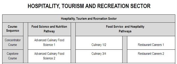 Hospitality, Tourism and Recreation Sector