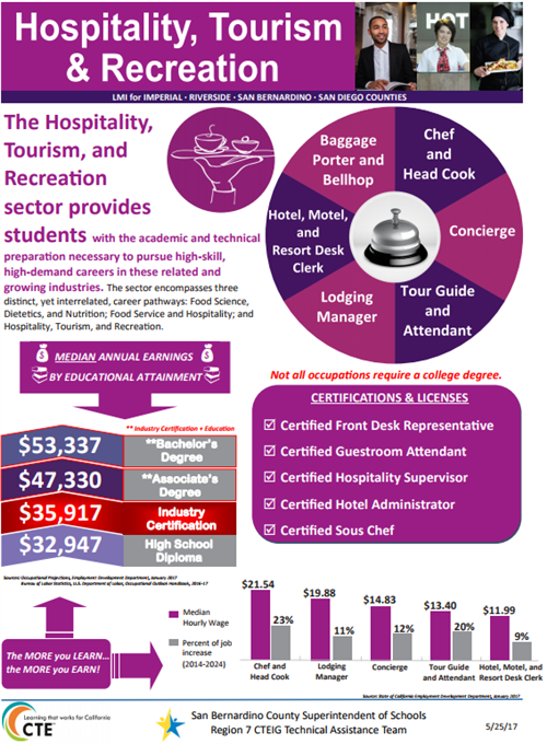Hospitality, Tourism & Recreation Sector