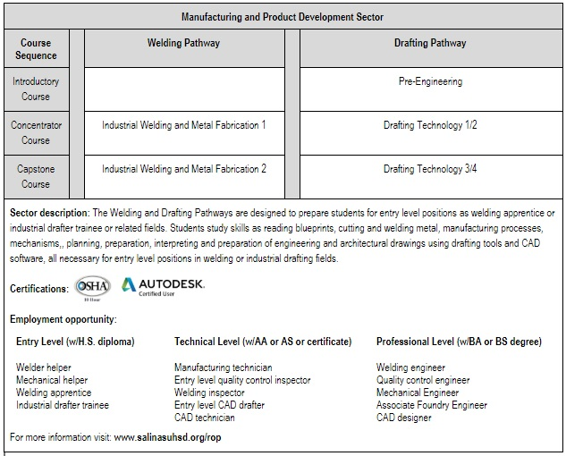 manufacturing pathways