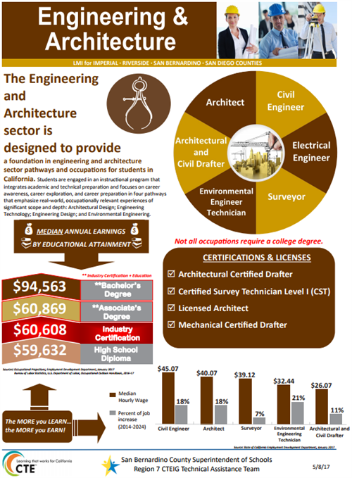 Engineering & Architecture Industry