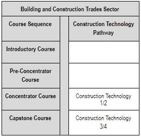 Building and Construction Trades Sector