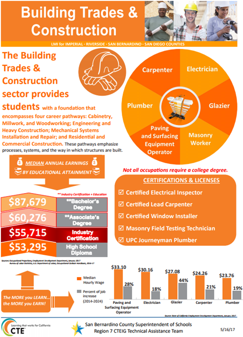 Building Trades Industry Sector
