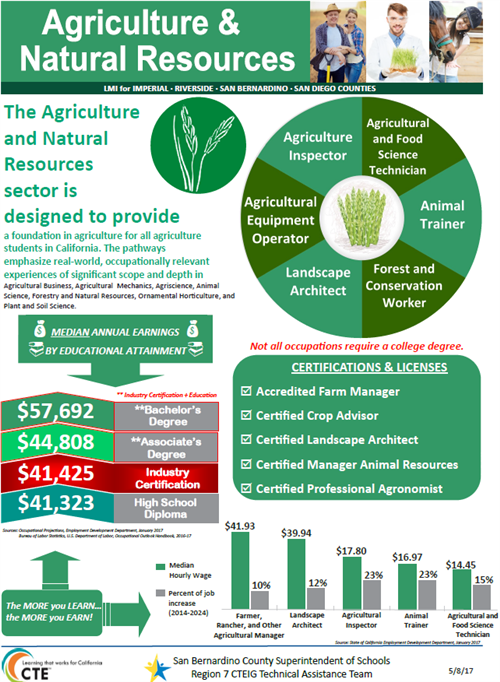 Ag & Natural Resources Industry