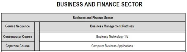 Business and Finance Sector